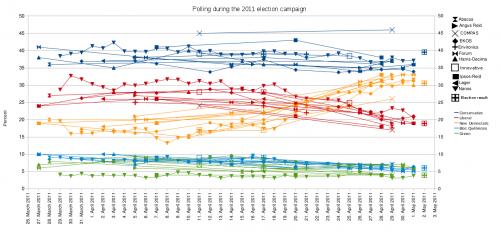 ElectionPollingGraphCanada2011.png